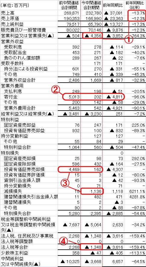 朝日新聞の決算連結損益計算書(今期2010年3月期と、前期2009年3月期)