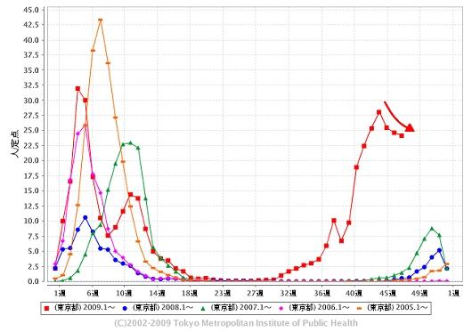 東京都における「インフルエンザ」の週単位報告数推移(今年・47週目までも含めた過去5年間)