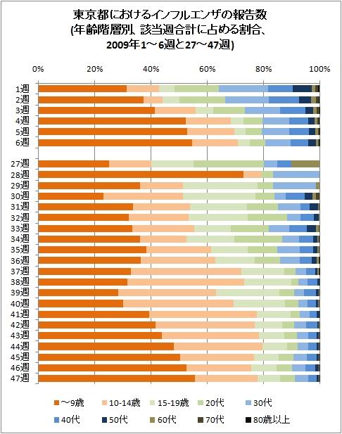 東京都におけるインフルエンザの報告数(年齢階層別、該当週合計に占める割合、2009年1-6週と27-47週)
