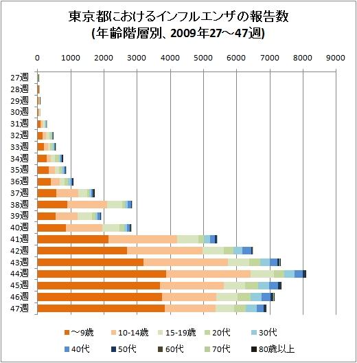 東京都におけるインフルエンザの報告数(年齢階層別、2009年27-47週、積み上げグラフ)