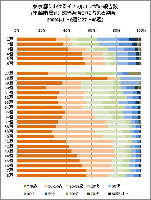 東京都におけるインフルエンザの報告数(年齢階層別、該当週合計に占める割合、2009年1-6週と27-48週)