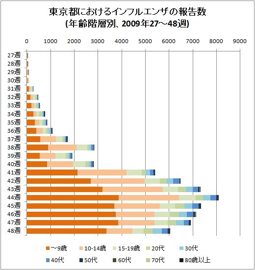 東京都におけるインフルエンザの報告数(年齢階層別、2009年27-48週、積み上げグラフ)