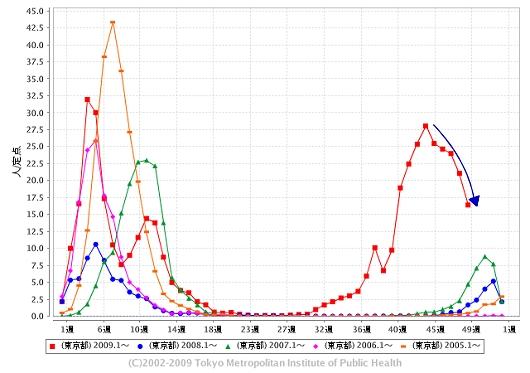 東京都における「インフルエンザ」の週単位報告数推移(今年・49週目までも含めた過去5年間)