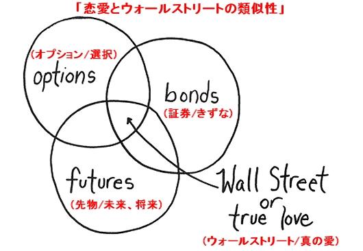 ↑ 「恋愛とウォールストリートの類似性」