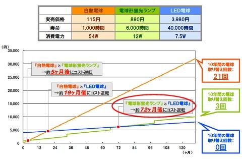 ↑ 同等の明るさを持つ白熱電球・電球形蛍光ランプ・LED電球のランニングコストの対比試算(1日6時間点灯)