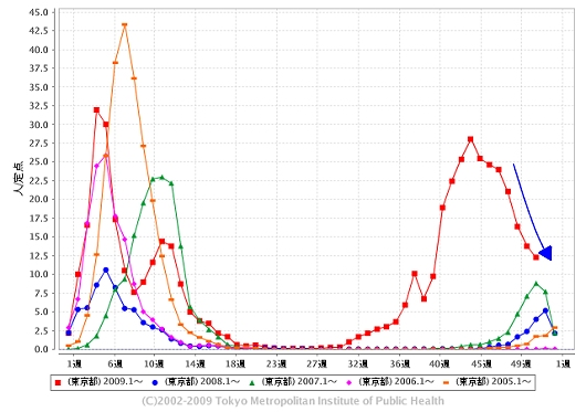 東京都における「インフルエンザ」の週単位報告数推移(今年・51週目までも含めた過去5年間)