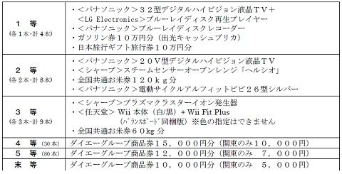 ↑ 「新春 千本引き」の賞品内容。1-3等には、ダイエーグループ商品券1万円分(関東は5000円)がもれなく付いてくる。