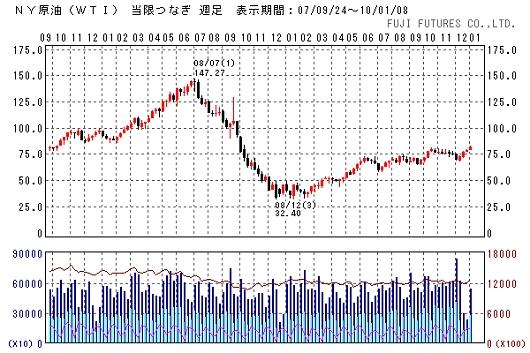 原油価格・WTI週足(フジフューチャーズより)