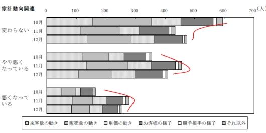 ↑ 現状判断の理由別(着目点別)回答者数の推移……家計動向関連