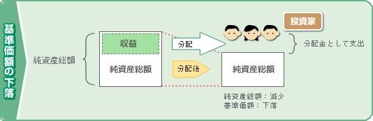 ↑ 分配金の基本的な仕組み(野村アセットマネジメントから抜粋)
