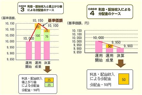 ↑ 分配金のケース。同じ「50円」の分配金でも、その中身はさまざま(野村アセットマネジメントから抜粋)