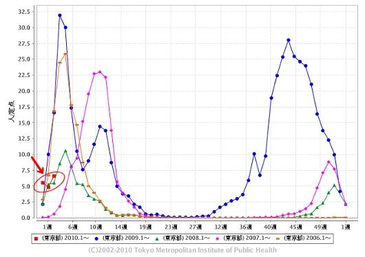 東京都における「インフルエンザ」の週単位報告数推移(2010年3週目も含めた過去5年間)