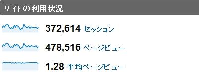 2010年1月度の月間アクセス数