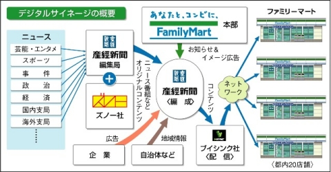 ↑ ファミリーマートが試験展開するデジタルサイネージの概念図