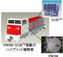 東芝の経営方針説明会資料に掲載されていた機関車イメージ