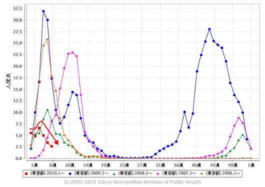 東京都における「インフルエンザ」の週単位報告数推移(2010年6週目も含めた過去5年間)