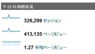 2010年2月度の月間アクセス数