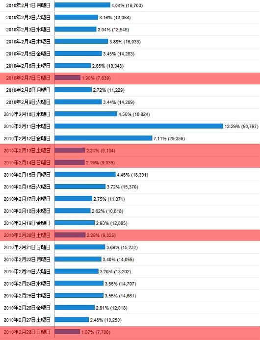 2010年2月度の日毎アクセス分析