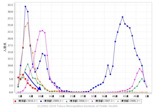 東京都における「インフルエンザ」の週単位報告数推移(2010年9週目も含めた過去5年間)