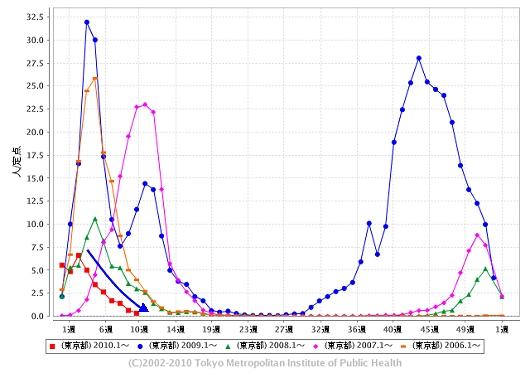 東京都における「インフルエンザ」の週単位報告数推移(2010年10週目も含めた過去5年間)
