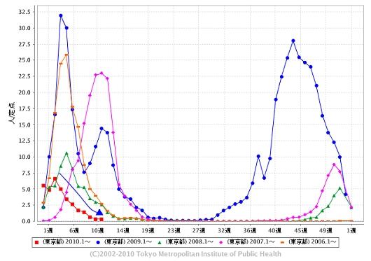 東京都における「インフルエンザ」の週単位報告数推移(2010年11週目も含めた過去5年間)