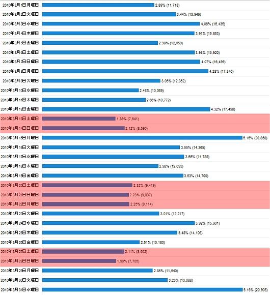 2010年3月度の日毎アクセス分析
