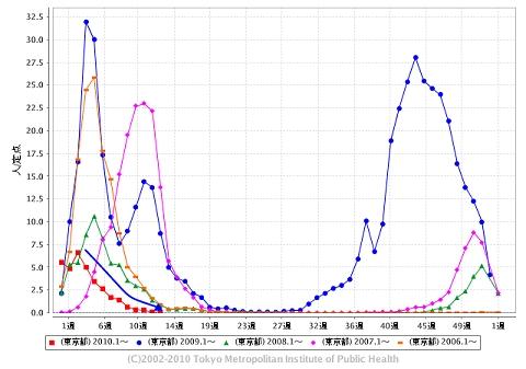 東京都における「インフルエンザ」の週単位報告数推移(2010年13週目も含めた過去5年間)