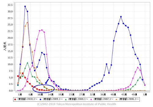 東京都における「インフルエンザ」の週単位報告数推移(2010年14週目も含めた過去5年間)