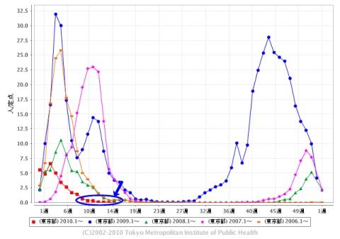 東京都における「インフルエンザ」の週単位報告数推移(2010年15週目も含めた過去5年間)
