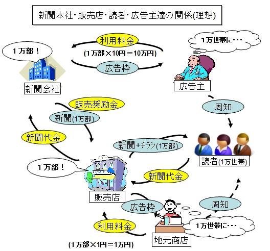 ↑ 新聞本社・販売店・読者・広告主達の関係(理想)