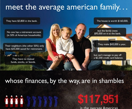 ↑ The American Family's Financial Turmoil