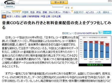 ↑ 提供されたニュースの一つ、「音楽CDなどの売れ行きと有料音楽配信の売上をグラフ化してみる」