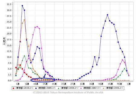 東京都における「インフルエンザ」の週単位報告数推移(2010年17週目も含めた過去5年間)