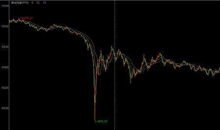 ↑ SBI証券のトレードツールによる、5月6日-7日のNYダウの動き。真中やや左側の急落が、「誤発注」によるものと思われる急落