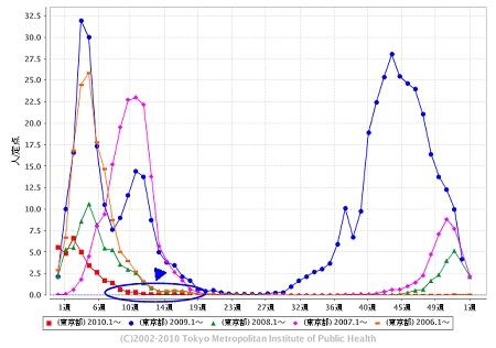 東京都における「インフルエンザ」の週単位報告数推移(2010年18週目も含めた過去5年間)