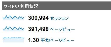 2010年5月度の月間アクセス数