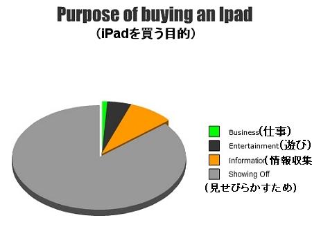 ↑ iPadを買う目的……見せびらかしがほとんど