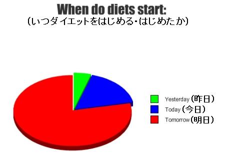 ↑ いつダイエットをはじめるか・はじめたか……「明日から」がほとんど。これを明日もまた繰り返す、と(笑)