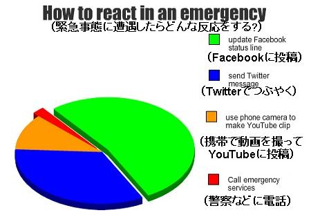 ↑ 緊急事態に遭遇したらどんな反応をするか……おーい、それでいいのか?