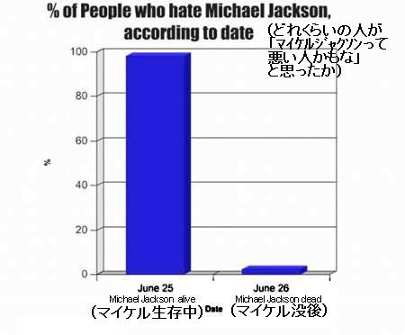 ↑ どれくらいの人が「マイケルジャクソンって悪い人かもな」と思ったか。……人の反応なんてこんなものなのかもしれない