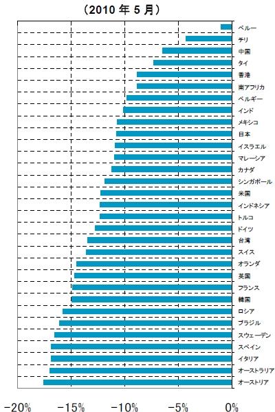 ↑  国・地域別の株式市場の月間リターン(2010年5月)