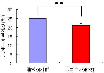↑ リコピンの摂取が腎臓中テンポール半減期に与える影響(平均±標準誤差、n=8、t-test、**P<0.01 vs. 通常飼料群)