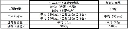 ↑ 従来の「日替わり弁当」との比較
