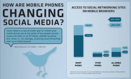 ↑ モバイル端末はソーシャルメディアをどのように変えたのか(How are Mobile Phones Changing Social Media?)(一部)