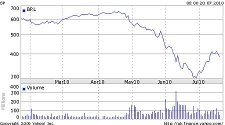 ↑ BP社の株価。事故直後から下落を見せていたが、7月頭以降は回復しつつある