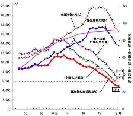 ↑ 交通事故発生件数・死者数・負傷者数の推移(昭和55年以降のみ抜粋)(ピンクは車両台数)