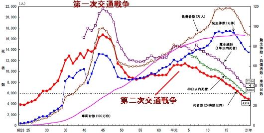 ↑ 交通事故発生件数・死者数・負傷者数の推移