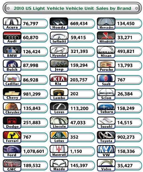 ↑ アメリカでの2010年におけるブランド別販売台数