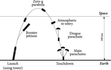 ↑ 最終的な飛行計画(公式サイトから)