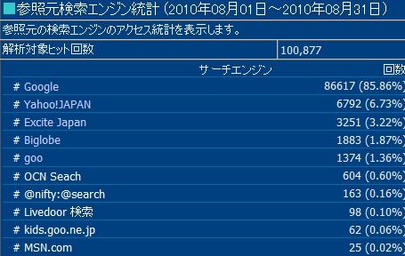 2010年8月度の検索エンジン利用率